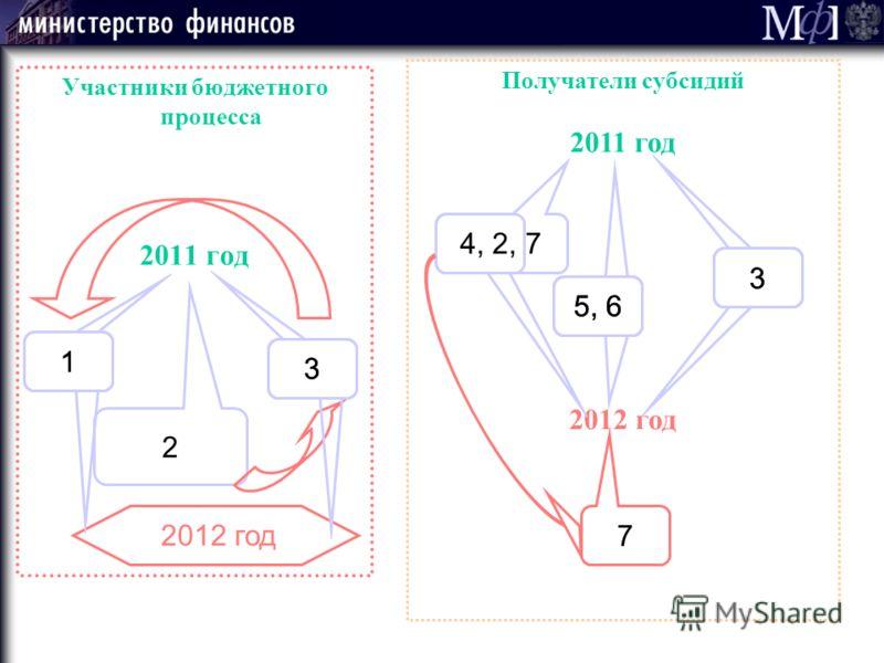 Получатели субсидий 2011 год 2012 год Участники бюджетного процесса 2011 год 1 2 3 2012 год 4, 2, 7 5, 6 3 7 3 1 3