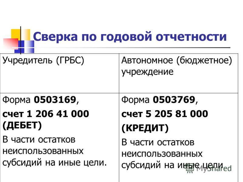 Сверка по годовой отчетности Учредитель (ГРБС)Автономное (бюджетное) учреждение Форма 0503169, счет 1 206 41 000 (ДЕБЕТ) В части остатков неиспользованных субсидий на иные цели. Форма 0503769, счет 5 205 81 000 (КРЕДИТ) В части остатков неиспользован