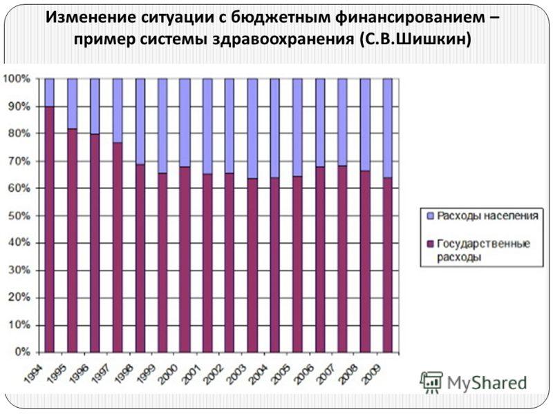 Изменение ситуации с бюджетным финансированием – пример системы здравоохранения ( С. В. Шишкин )