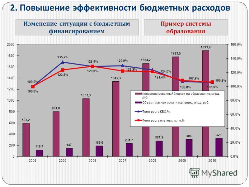2. Повышение эффективности бюджетных расходов Изменение ситуации с бюджетным финансированием Пример системы образования