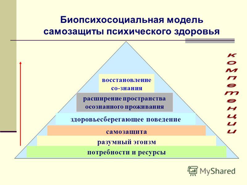 Биопсихосоциальная модель самозащиты психического здоровья здоровьесберегающее поведение самозащита разумный эгоизм потребности и ресурсы восстановление со-знания расширение пространства осознанного проживания