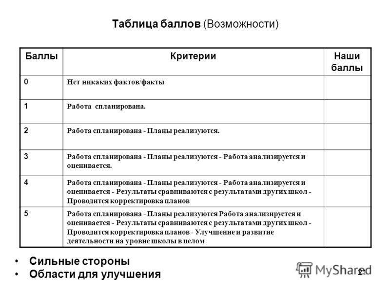 21 Таблица баллов (Возможности) Сильные стороны Области для улучшения БаллыКритерииНаши баллы 0 Нет никаких фактов/факты 1 Работа спланирована. 2 Работа спланирована - Планы реализуются. 3 Работа спланирована - Планы реализуются - Работа анализируетс