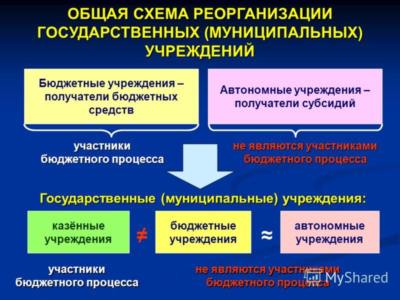 Бюджетные учреждения – получатели бюджетных средств Автономные учреждения – получатели субсидий автономные учреждения бюджетные учреждения казённые учреждения Государственные (муниципальные) учреждения: участники бюджетного процесса не являются участ