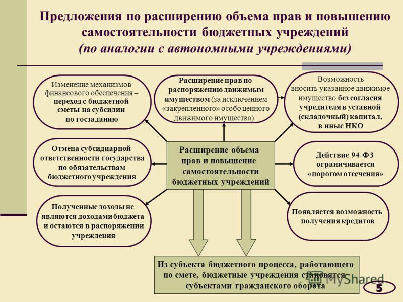 Предложения по расширению объема прав и повышению самостоятельности бюджетных учреждений (по аналогии с автономными учреждениями)5 Расширение объема прав и повышение самостоятельности бюджетных учреждений Отмена субсидиарной ответственности государст