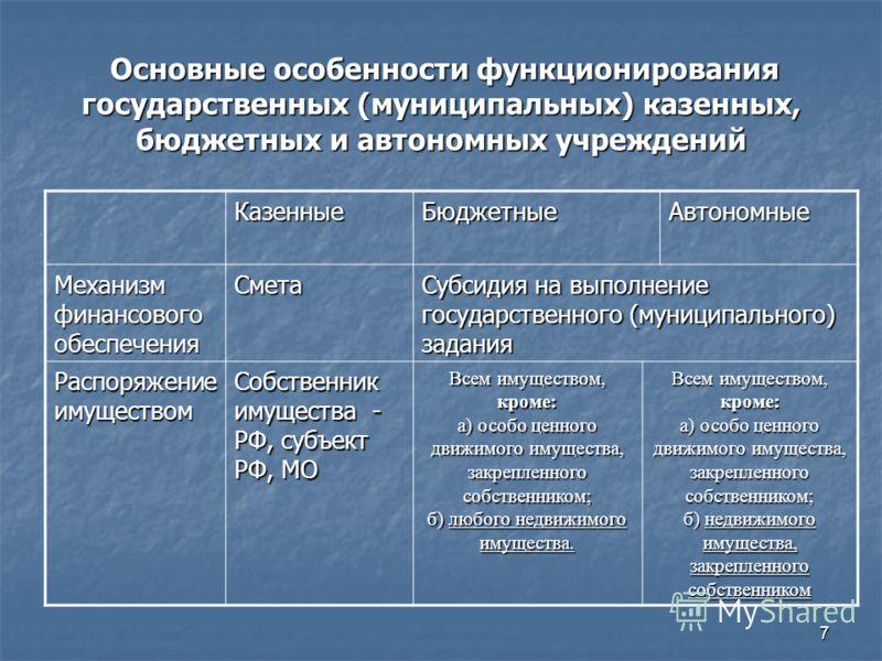 7 Основные особенности функционирования государственных (муниципальных) казенных, бюджетных и автономных учреждений Основные особенности функционирования государственных (муниципальных) казенных, бюджетных и автономных учреждений КазенныеБюджетныеАвт