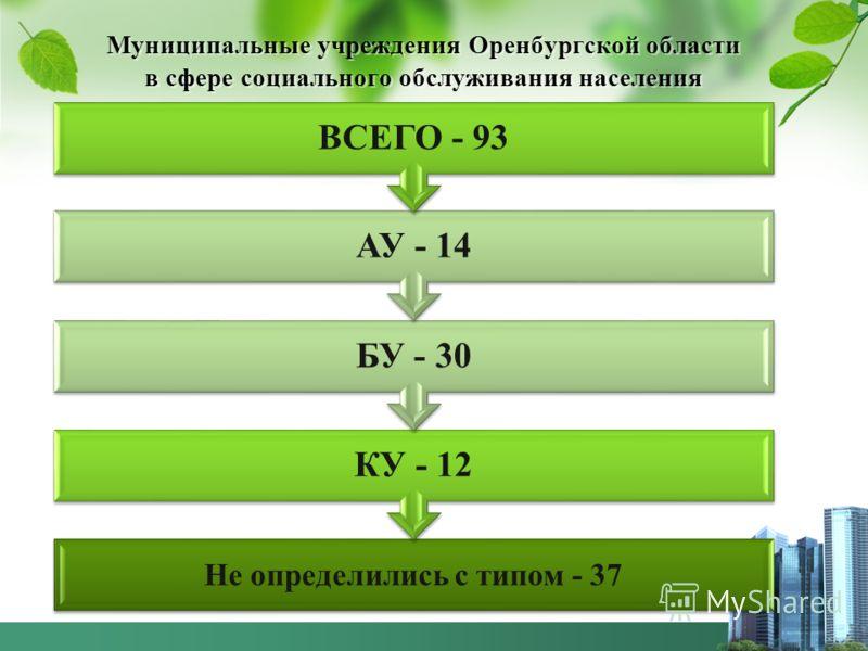 Муниципальные учреждения Оренбургской области в сфере социального обслуживания населения Не определились с типом - 37 КУ - 12 БУ - 30 АУ - 14 ВСЕГО - 93