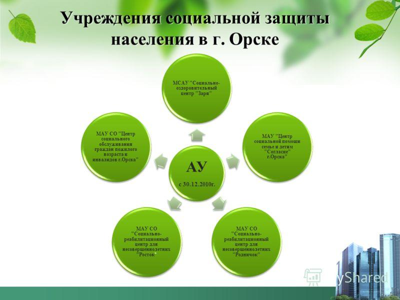 Учреждения социальной защиты населения в г. Орске АУ с 30.12.2010г. МСАУ