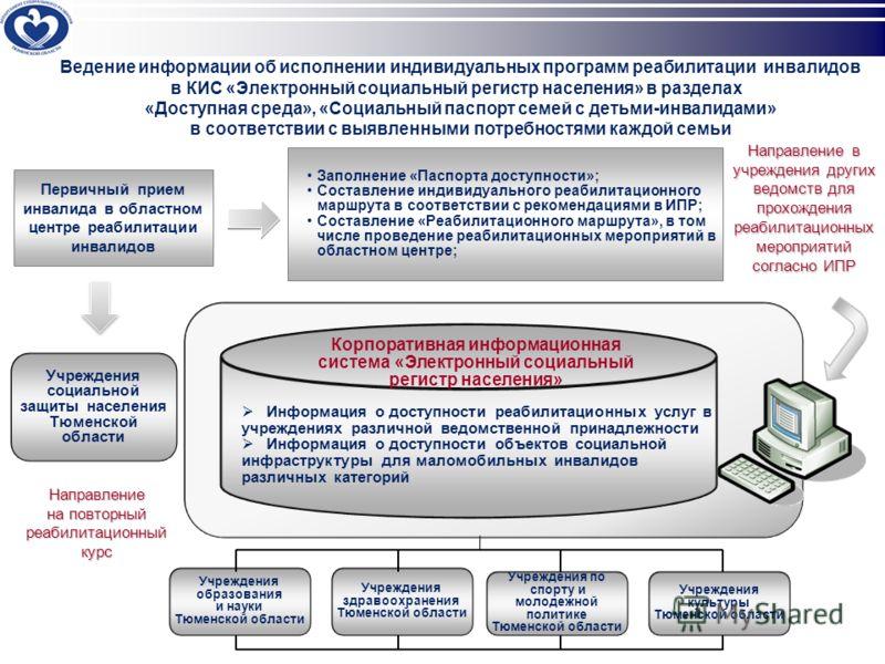 Информация о доступности реабилитационных услуг в учреждениях различной ведомственной принадлежности Информация о доступности объектов социальной инфраструктуры для маломобильных инвалидов различных категорий Направление в учреждения других ведомств