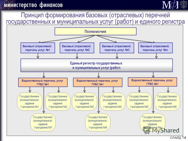 СЛАЙД 14 Принцип формирования базовых (отраслевых) перечней государственных и муниципальных услуг (работ) и единого регистра Полномочия Базовый (отраслевой) перечень услуг 1 Базовый (отраслевой) перечень услуг 2 Базовый (отраслевой) перечень услуг 3