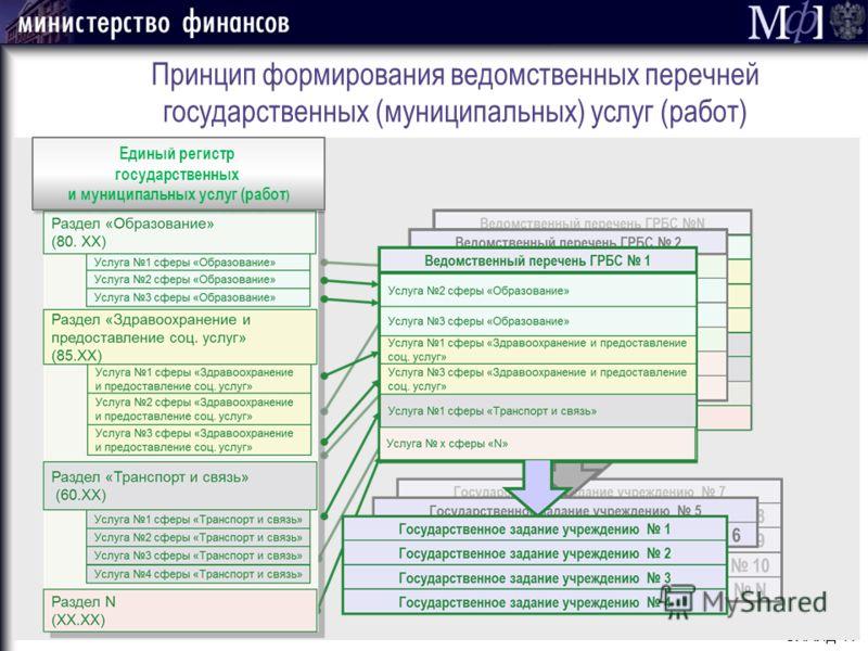 СЛАЙД 17 Принцип формирования ведомственных перечней государственных (муниципальных) услуг (работ) Единый регистр государственных и муниципальных услуг (работ )