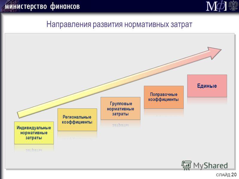 Направления развития нормативных затрат СЛАЙД 20