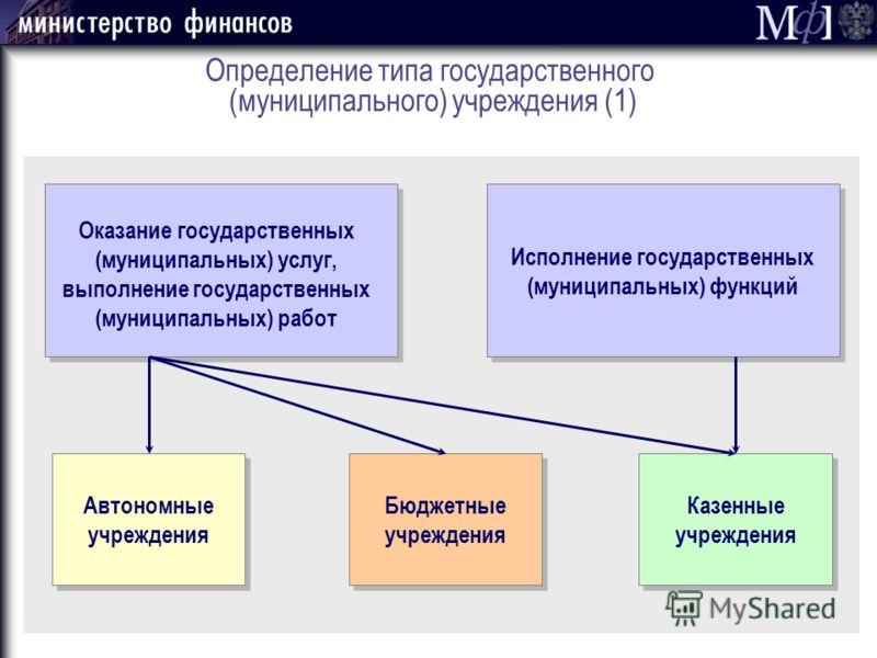 Определение типа государственного (муниципального) учреждения (1) Исполнение государственных (муниципальных) функций Оказание государственных (муниципальных) услуг, выполнение государственных (муниципальных) работ Автономные учреждения Бюджетные учре