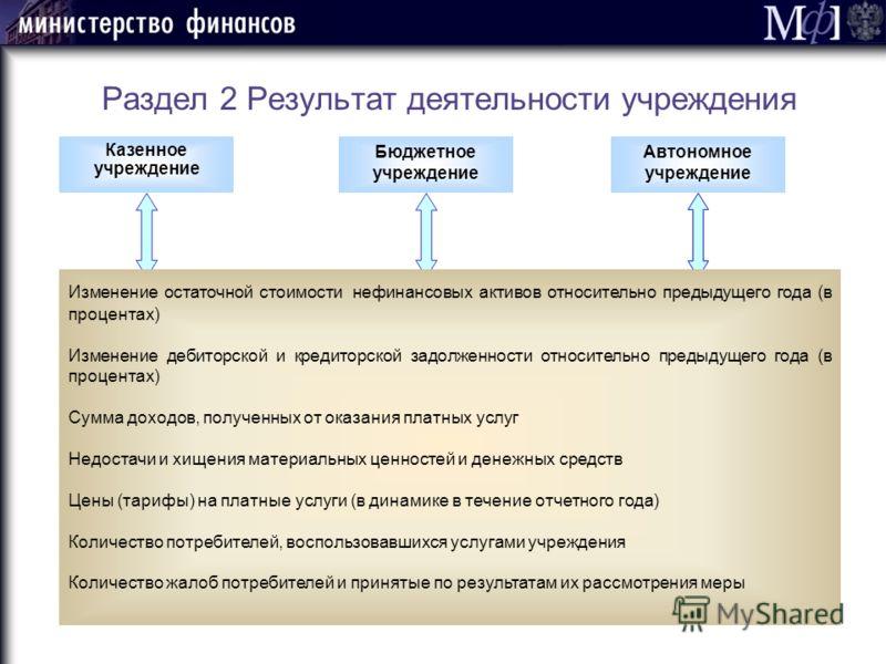 Раздел 2 Результат деятельности учреждения Казенное учреждение Бюджетное учреждение Автономное учреждение Изменение остаточной стоимости нефинансовых активов относительно предыдущего года (в процентах) Изменение дебиторской и кредиторской задолженнос