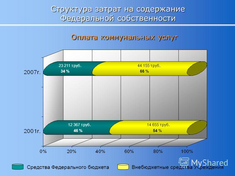 Структура затрат на содержание Федеральной собственности Оплата коммунальных услуг Средства Федерального бюджетаВнебюджетные средства Учреждения 23 211 т.руб. 44 155 т.руб. 34 %66 % 12 367 т.руб. 14 655 т.руб. 46 %54 %