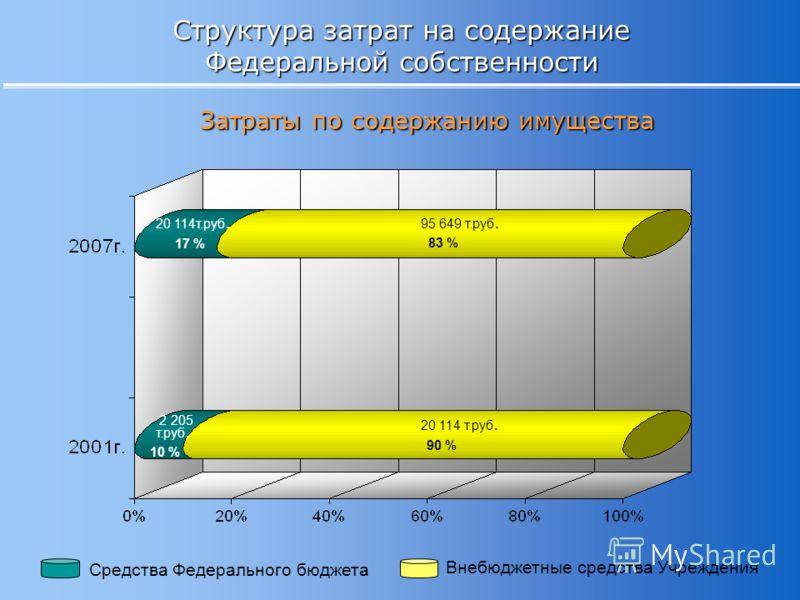 Структура затрат на содержание Федеральной собственности Затраты по содержанию имущества Средства Федерального бюджета Внебюджетные средства Учреждения 20 114т.руб. 95 649 т.руб. 17 % 83 % 2 205 т.руб. 20 114 т.руб. 10 % 90 %