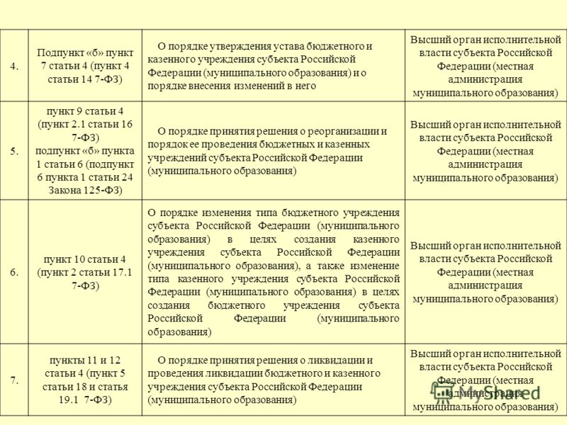 4. Подпункт «б» пункт 7 статьи 4 (пункт 4 статьи 14 7-ФЗ) О порядке утверждения устава бюджетного и казенного учреждения субъекта Российской Федерации (муниципального образования) и о порядке внесения изменений в него Высший орган исполнительной влас