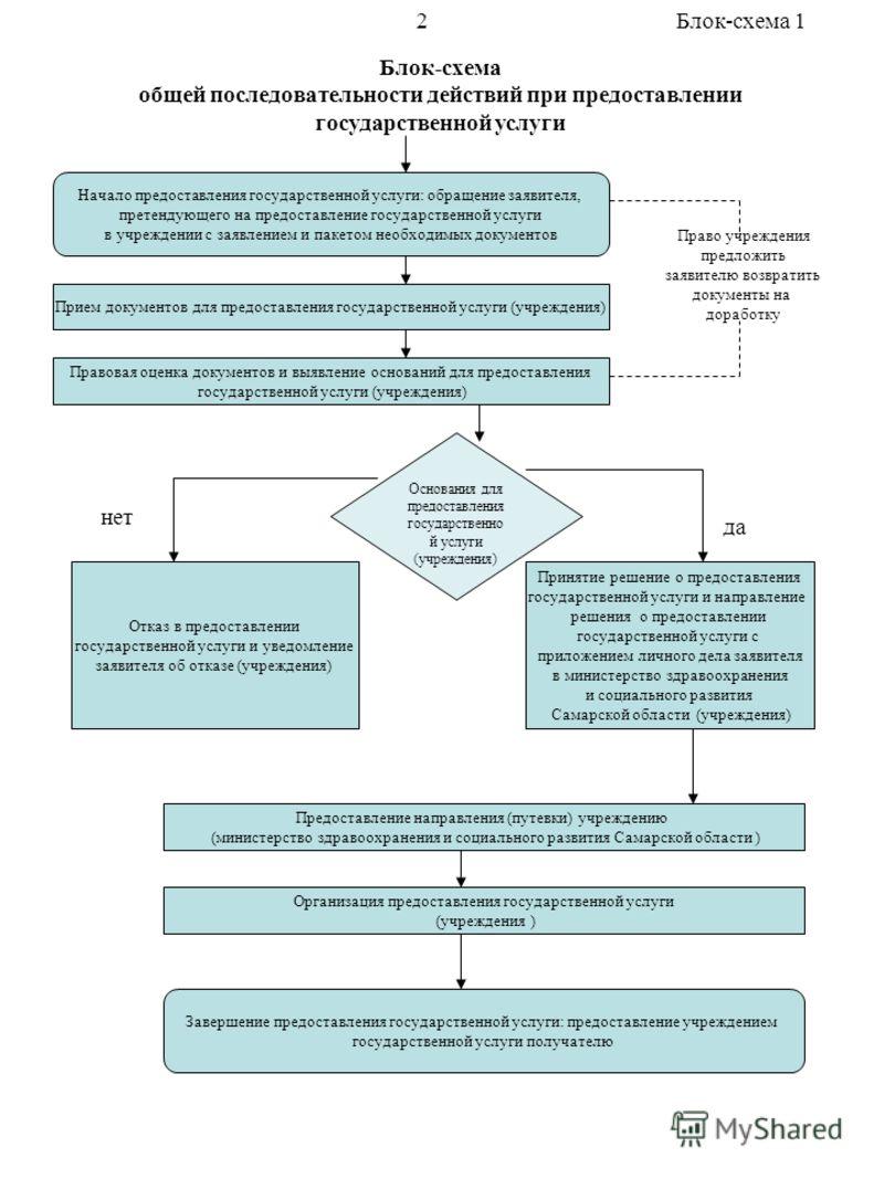Блок-схема общей последовательности действий при предоставлении государственной услуги Блок-схема 1 Начало предоставления государственной услуги: обращение заявителя, претендующего на предоставление государственной услуги в учреждении с заявлением и