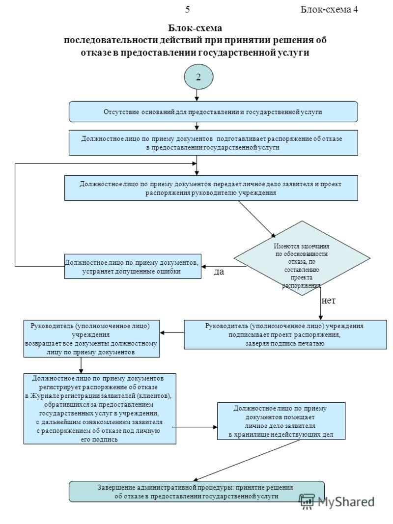 Блок-схема последовательности действий при принятии решения об отказе в предоставлении государственной услуги Отсутствие оснований для предоставлении и государственной услуги Должностное лицо по приему документов передает личное дело заявителя и прое