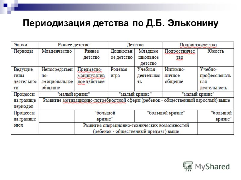 Периодизация детства по Д.Б. Эльконину