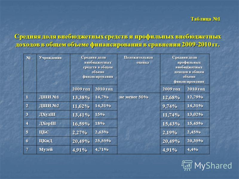 Средняя доля внебюджетных средств и профильных внебюджетных доходов в общем объеме финансирования в сравнении 2009-2010 гг. Средняя доля внебюджетных средств и профильных внебюджетных доходов в общем объеме финансирования в сравнении 2009-2010 гг. Та