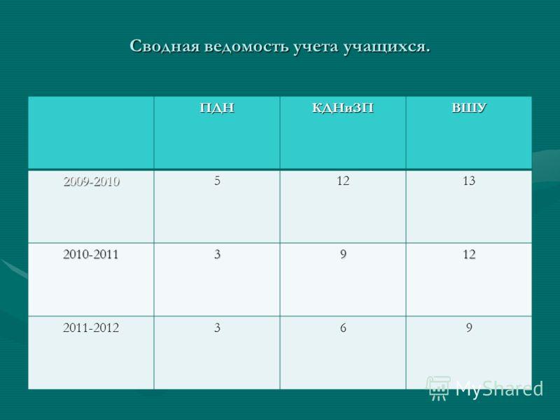 Сводная ведомость учета учащихся. ПДНКДНиЗПВШУ 2009-201051213 2010-20113912 2011-2012369