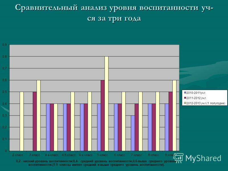Сравнительный анализ уровня воспитанности уч- ся за три года