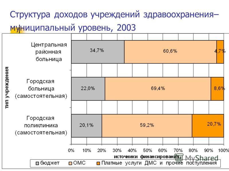 Структура доходов учреждений здравоохранения– муниципальный уровень, 2003