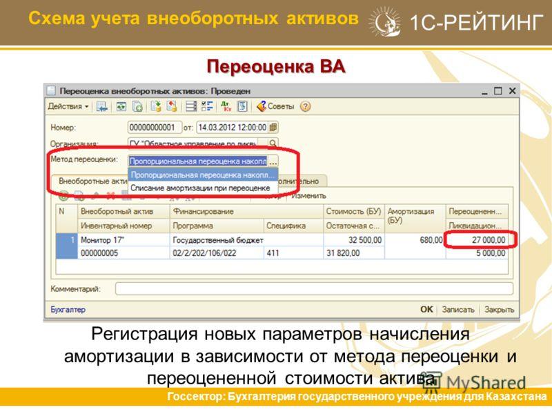 1С-РЕЙТИНГ Переоценка ВА Схема учета внеоборотных активов Регистрация новых параметров начисления амортизации в зависимости от метода переоценки и переоцененной стоимости актива Госсектор: Бухгалтерия государственного учреждения для Казахстана