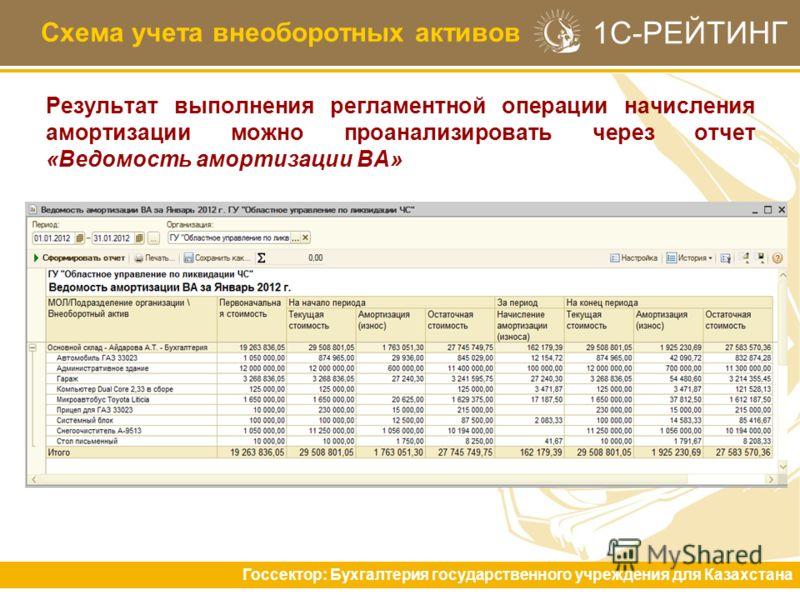 1С-РЕЙТИНГ Результат выполнения регламентной операции начисления амортизации можно проанализировать через отчет «Ведомость амортизации ВА» Схема учета внеоборотных активов Госсектор: Бухгалтерия государственного учреждения для Казахстана