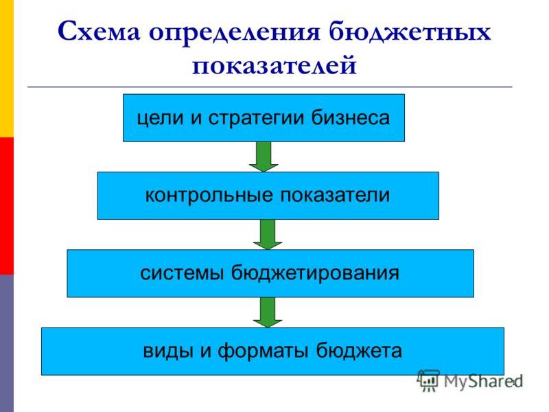 1 Схема определения бюджетных показателей цели и стратегии бизнеса контрольные показатели системы бюджетирования виды и форматы бюджета