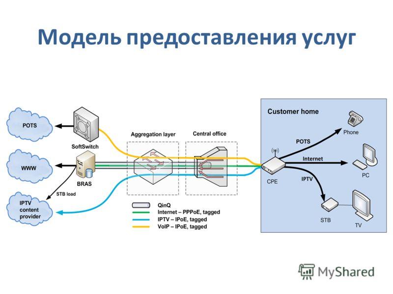Модель предоставления услуг