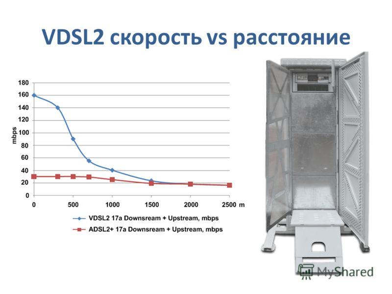 VDSL2 скорость vs расстояние