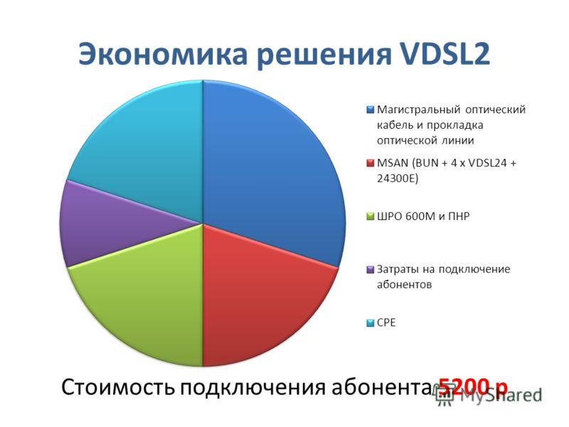 Экономика решения VDSL2 Стоимость подключения абонента 5200 р