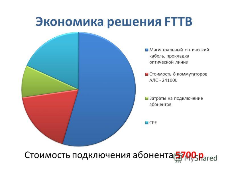Экономика решения FTTB Стоимость подключения абонента 5700 р