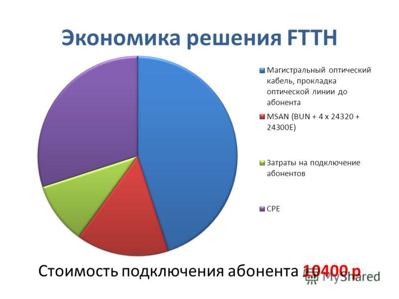 Экономика решения FTTH Стоимость подключения абонента 10400 р