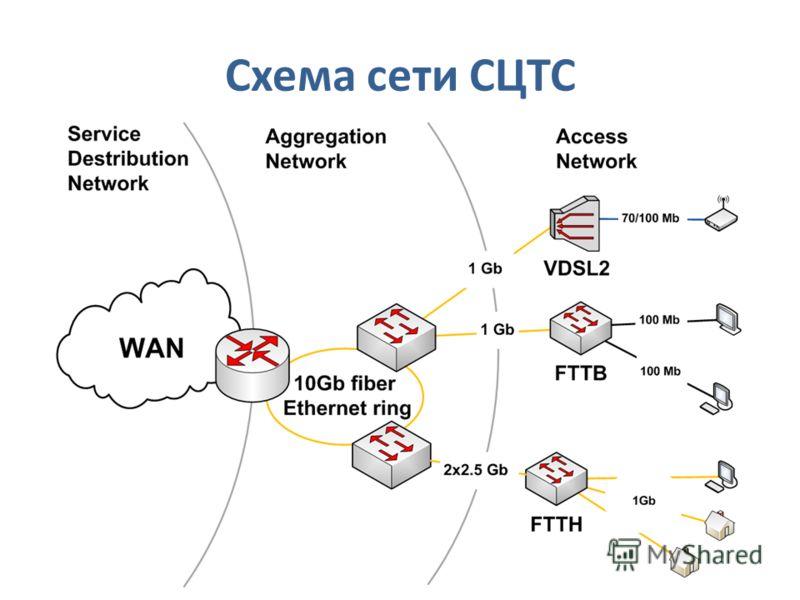 Схема сети СЦТС