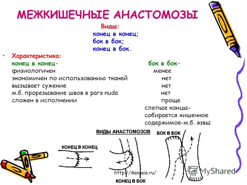 МЕЖКИШЕЧНЫЕ АНАСТОМОЗЫ Виды: конец в конец; бок в бок; конец в бок. Характеристика: конец в конец- бок в бок- физиологичен менее экономичен по использованию тканей нет вызывает сужение нет м.б. прорезывание швов в pars nuda нет сложен в исполнении пр