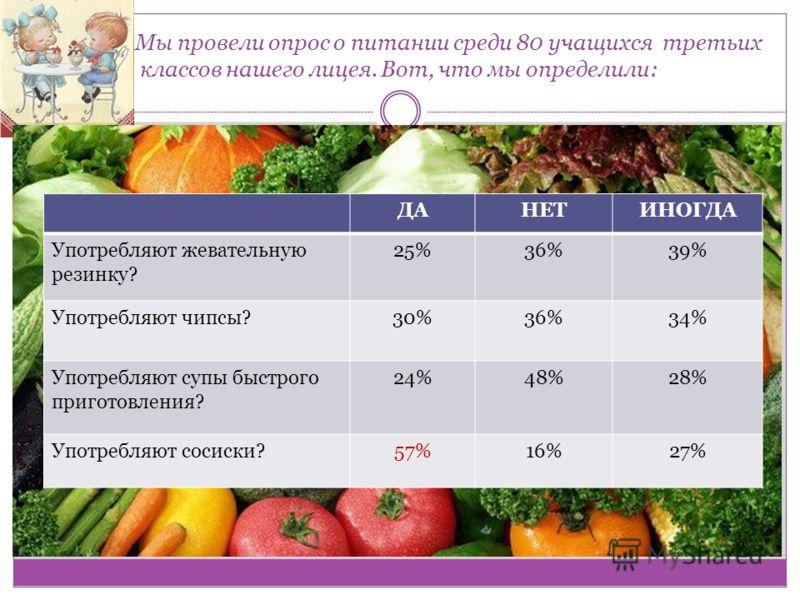 Мы провели опрос о питании среди 80 учащихся третьих классов нашего лицея. Вот, что мы определили: ДАНЕТИНОГДА Употребляют жевательную резинку? 25%36%39% Употребляют чипсы?30%36%34% Употребляют супы быстрого приготовления? 24%48%28% Употребляют сосис
