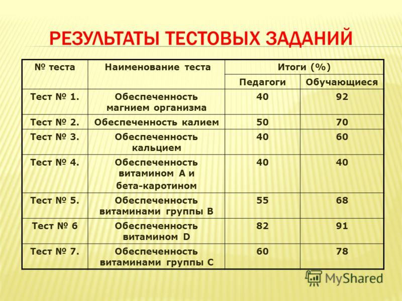 РЕЗУЛЬТАТЫ ТЕСТОВЫХ ЗАДАНИЙ теста Наименование тестаИтоги (%) ПедагогиОбучающиеся Тест 1.Обеспеченность магнием организма 4092 Тест 2.Обеспеченность калием5070 Тест 3.Обеспеченность кальцием 4060 Тест 4.Обеспеченность витамином А и бета-каротином 40