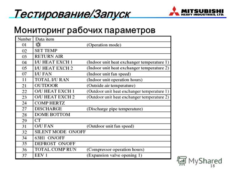 18 Мониторинг рабочих параметров Тестирование/Запуск