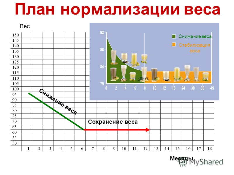 Снижение веса Сохранение веса Месяцы Вес Снижение веса Стабилизация веса