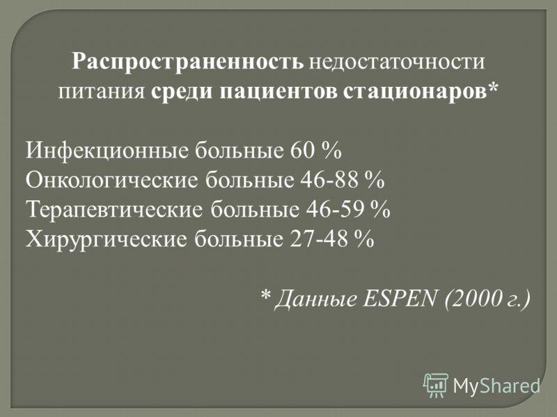 Распространенность недостаточности питания среди пациентов стационаров* Инфекционные больные 60 % Онкологические больные 46-88 % Терапевтические больные 46-59 % Хирургические больные 27-48 % * Данные ESPEN (2000 г.)