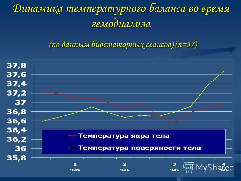 Динамика температурного баланса во время гемодиализа (по данным биостаторных сеансов) (n=37)