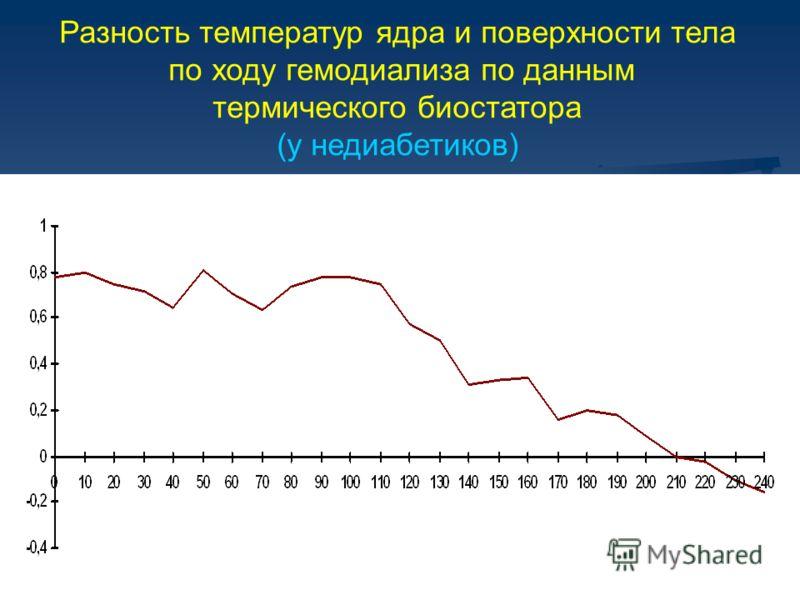 Разность температур ядра и поверхности тела по ходу гемодиализа по данным термического биостатора (у недиабетиков)