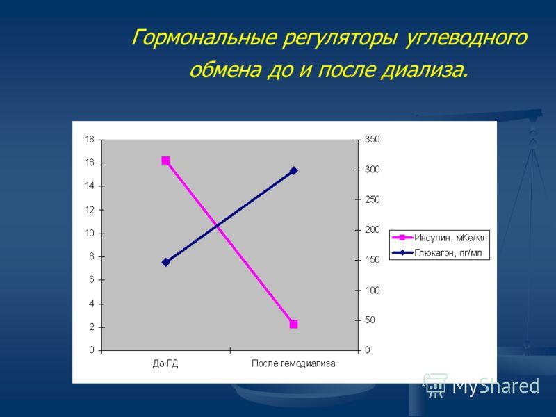 Гормональные регуляторы углеводного обмена до и после диализа.