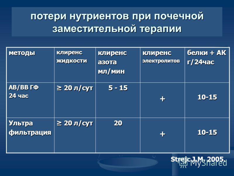 потери нутриентов при почечной заместительной терапии методыклиренсжидкостиклиренсазота мл/мин клиренсэлектролитов белки + АК г/24час АВ/ВВ ГФ 24 час 20 л/сут 20 л/сут 5 - 15 +10-15 Ультрафильтрация 20 л/сут 20 л/сут20+10-15 Strejc J.M. 2005.