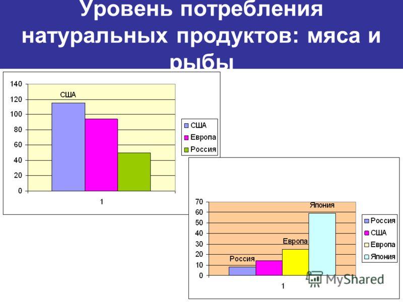 Уровень потребления натуральных продуктов: мяса и рыбы