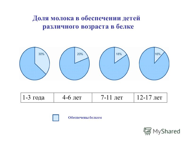 Доля молока в обеспечении детей различного возраста в белке 1-3 года4-6 лет7-11 лет12-17 лет Обеспечены белком