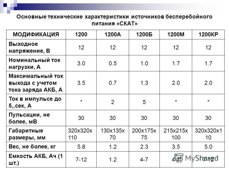 МОДИФИКАЦИЯ12001200А1200Б1200М1200КР Выходное напряжение, В 12 Номинальный ток нагрузки, А 3.00.51.01.7 Максимальный ток выхода с учетом тока заряда АКБ, А 3.50.71.32.0 Ток в импульсе до 5,,сек, А *25** Пульсации, не более, мВ 30 Габаритные размеры,