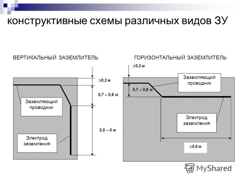 конструктивные схемы различных видов ЗУ Заземляющий проводник Электрод заземления Заземляющий проводник Электрод заземления ВЕРТИКАЛЬНЫЙ ЗАЗЕМЛИТЕЛЬГОРИЗОНТАЛЬНЫЙ ЗАЗЕМЛИТЕЛЬ 0,7 – 0,8 м 0,3 м 5,0 м 0,3 м 0,7 – 0,8 м 2,5 – 5 м